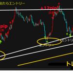 ドル円スキャルピングはひたすら逆張り・ブレイク狙いが基本!